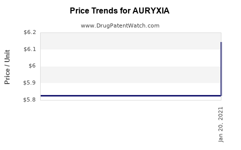 Drug Prices for AURYXIA