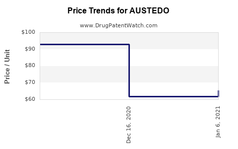 Drug Price Trends for AUSTEDO
