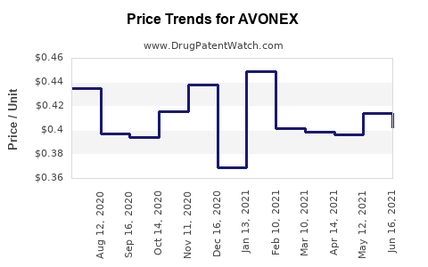 Drug Prices And Trends For Avonex