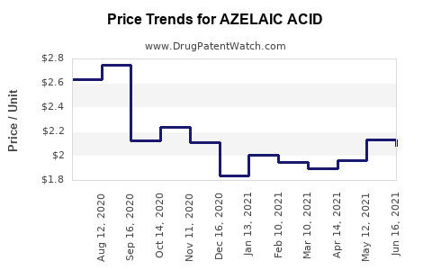 Drug Prices for AZELAIC ACID