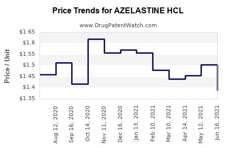 Drug Price Trends for AZELASTINE HCL