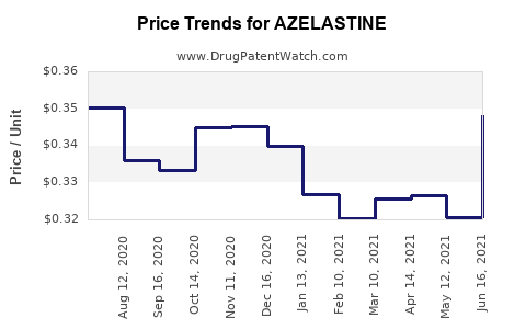 Drug Price Trends for AZELASTINE
