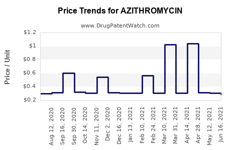 Drug Price Trends for AZITHROMYCIN