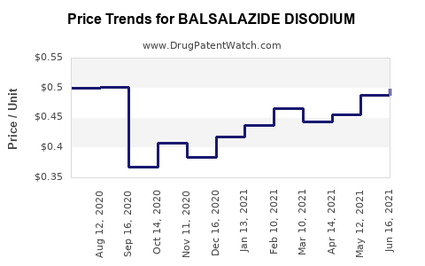 Drug Prices for BALSALAZIDE DISODIUM