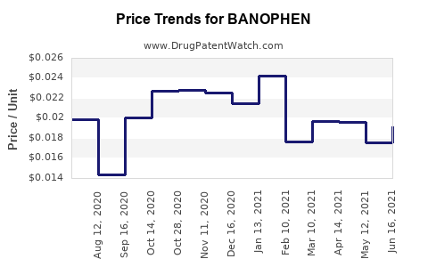 Drug Price Trends for BANOPHEN