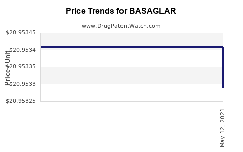 Drug Price Trends for BASAGLAR
