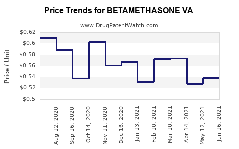 Drug Price Trends for BETAMETHASONE VA