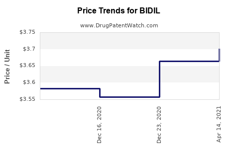 Drug Prices for BIDIL