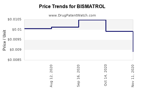 Drug Price Trends for BISMATROL