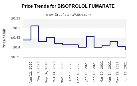 Drug Price Trends for BISOPROLOL FUMARATE