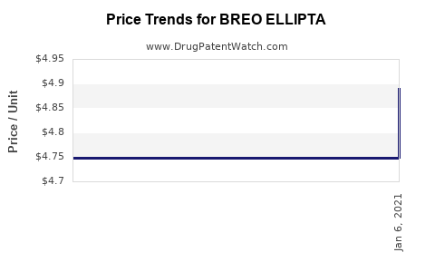 Drug Prices for BREO ELLIPTA