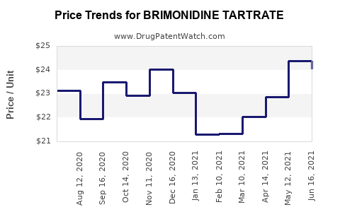Drug Price Trends for BRIMONIDINE TARTRATE