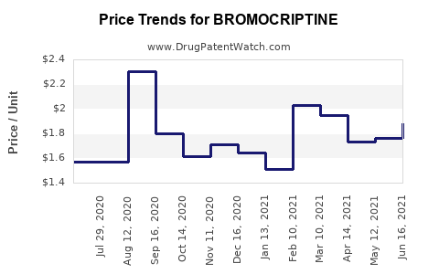 Drug Price Trends for BROMOCRIPTINE