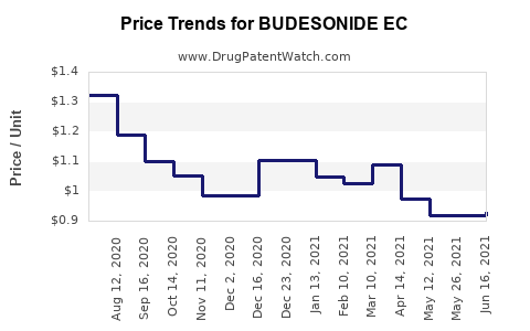 Drug Price Trends for BUDESONIDE EC