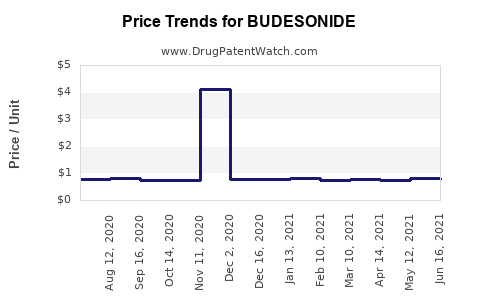 Drug Price Trends for BUDESONIDE