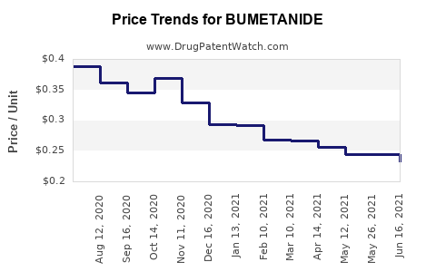 Drug Price Trends for BUMETANIDE