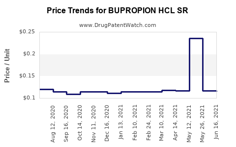 Drug Price Trends for BUPROPION HCL SR