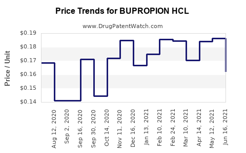 Drug Price Trends for BUPROPION HCL