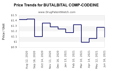 Drug Price Trends for BUTALBITAL COMP-CODEINE #3 CAP