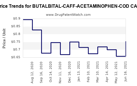 Drug Price Trends for BUTALBITAL-CAFF-ACETAMINOPHEN-COD CAP