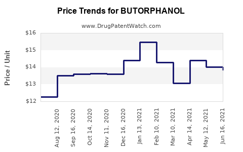 Drug Price Trends for BUTORPHANOL