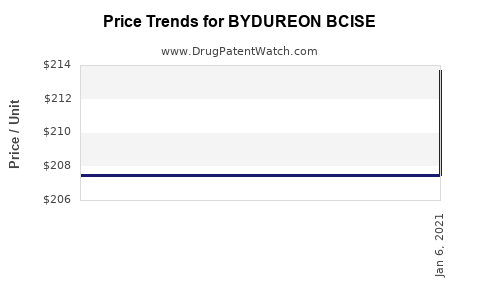 Drug Prices for BYDUREON BCISE