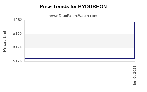 Drug Price Trends for BYDUREON