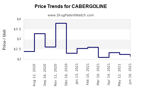 Drug Prices for CABERGOLINE