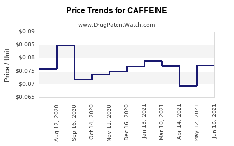Drug Price Trends for CAFFEINE