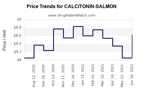 Drug Price Trends for CALCITONIN-SALMON