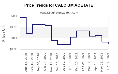 Drug Price Trends for CALCIUM ACETATE