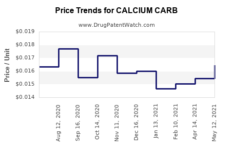 Drug Price Trends for CALCIUM CARB