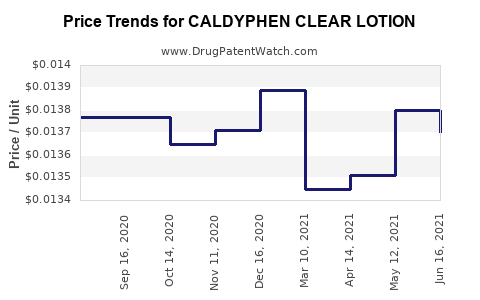 Drug Price Trends for CALDYPHEN CLEAR LOTION