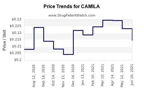 Drug Price Trends for CAMILA