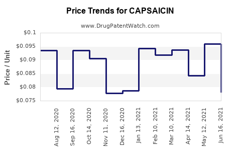 Drug Price Trends for CAPSAICIN