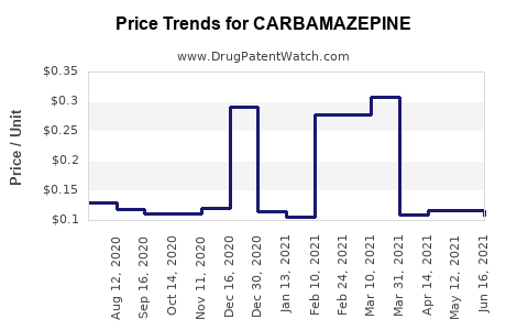 Drug Price Trends for CARBAMAZEPINE