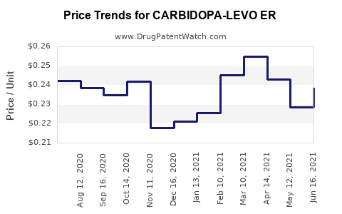 Drug Price Trends for CARBIDOPA-LEVO ER