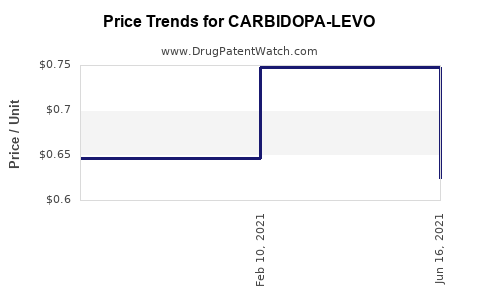 Drug Price Trends for CARBIDOPA-LEVO