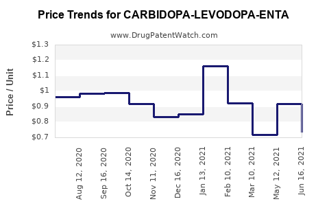 Drug Price Trends for CARBIDOPA-LEVODOPA-ENTA