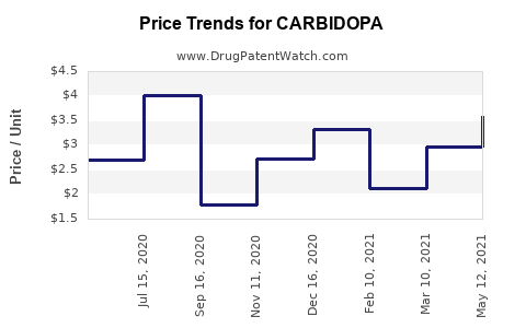 Drug Prices for CARBIDOPA