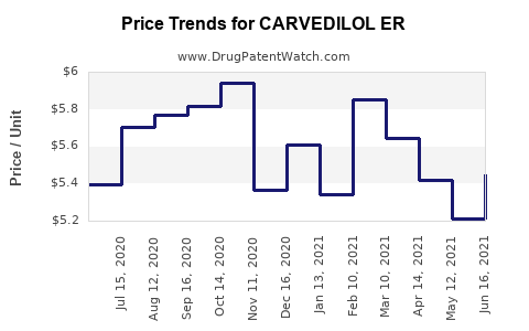Drug Price Trends for CARVEDILOL ER