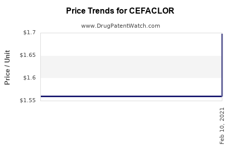 Drug Price Trends for CEFACLOR