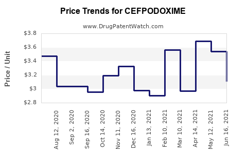 Drug Price Trends for CEFPODOXIME