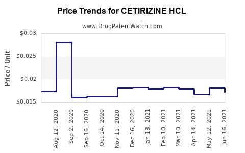 Drug Price Trends for CETIRIZINE HCL