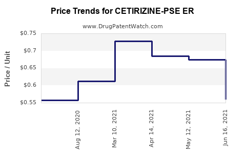 Drug Price Trends for CETIRIZINE-PSE ER