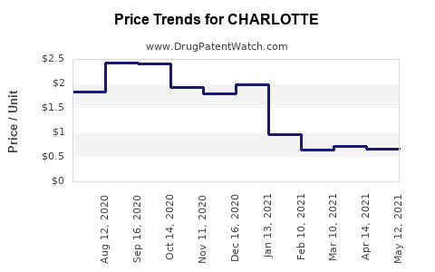 Drug Price Trends for CHARLOTTE