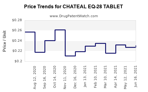 Drug Price Trends for CHATEAL EQ-28 TABLET