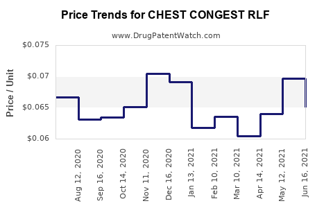 Drug Price Trends for CHEST CONGEST RLF