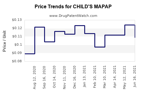 Drug Price Trends for CHILD'S MAPAP