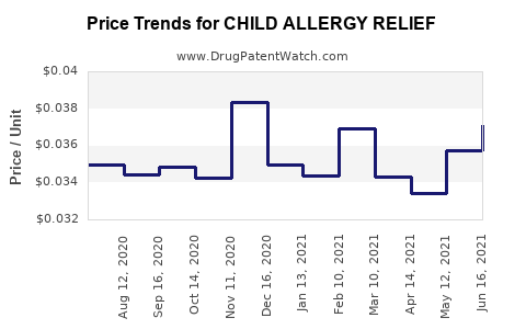Drug Price Trends for CHILD ALLERGY RELIEF